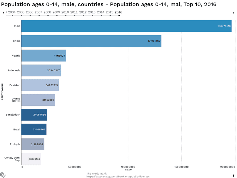 Population ages 0-14, male, countries - Population ages 0-14, mal, Top 10, 2016