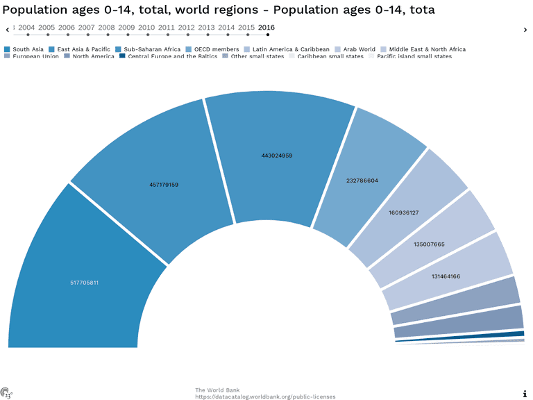 Population ages 0-14, total, world regions - Population ages 0-14, tota