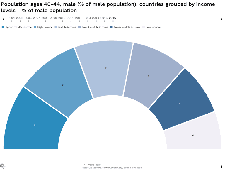 Population ages 40-44, male (% of male population), countries grouped by income levels - % of male population