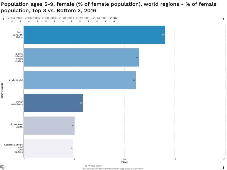 Population ages 5-9, female (% of female population), world regions - % of female population, Top 3 vs. Bottom 3, 2016