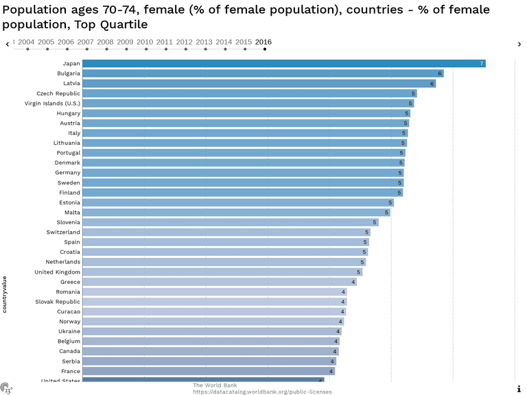 Population ages 70-74, female (% of female population), countries - % of female population, Top Quartile