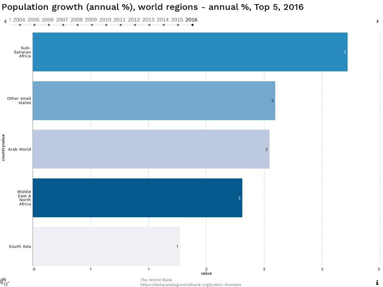 Population growth (annual %), world regions - annual %, Top 5, 2016