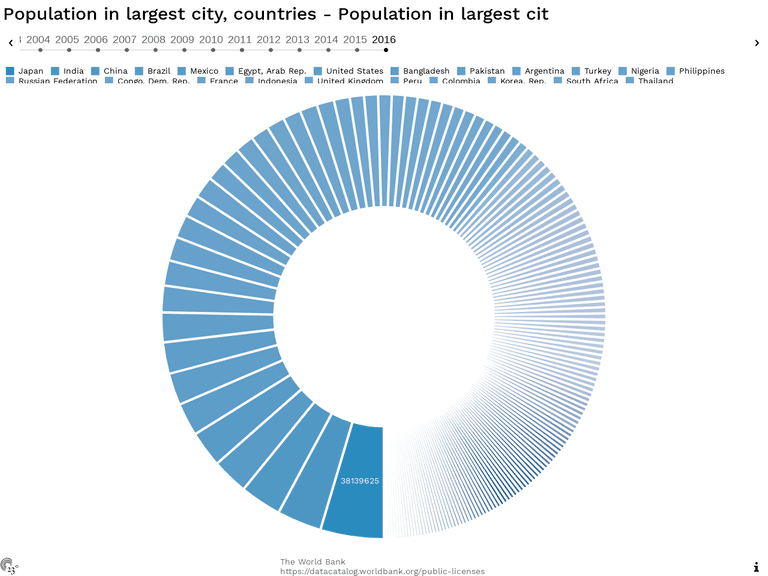 Population in largest city, countries - Population in largest cit