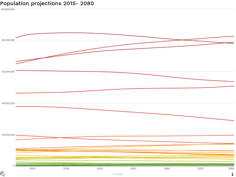 Population projections 2015- 2080