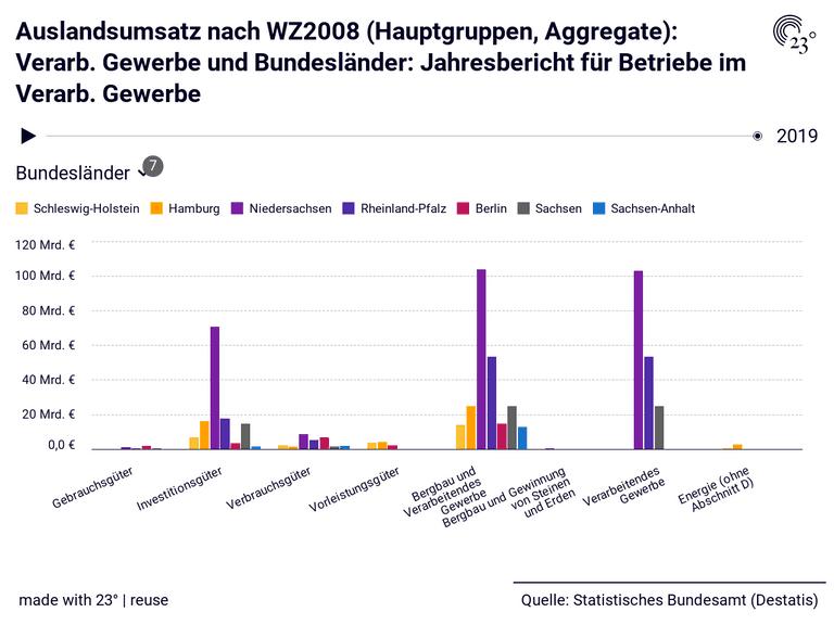 Auslandsumsatz nach WZ2008 (Hauptgruppen, Aggregate): Verarb. Gewerbe und Bundesländer: Jahresbericht für Betriebe im Verarb. Gewerbe