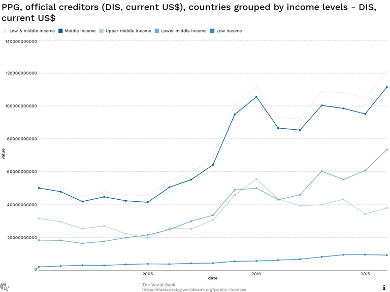PPG, official creditors (DIS, current US$), countries grouped by income levels - DIS, current US$