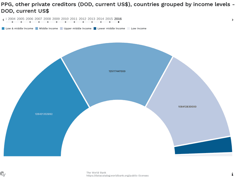 PPG, other private creditors (DOD, current US$), countries grouped by income levels - DOD, current US$