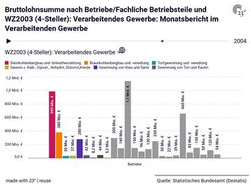 Bruttolohnsumme nach Betriebe/Fachliche Betriebsteile und WZ2003 (4-Steller): Verarbeitendes Gewerbe: Monatsbericht im Verarbeitenden Gewerbe