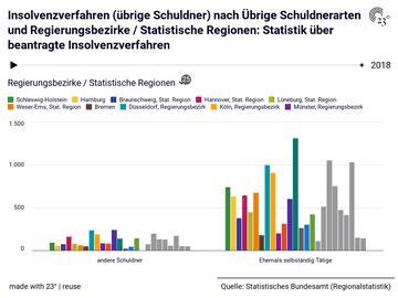 Insolvenzverfahren (übrige Schuldner) nach Übrige Schuldnerarten und Regierungsbezirke / Statistische Regionen: Statistik über beantragte Insolvenzverfahren