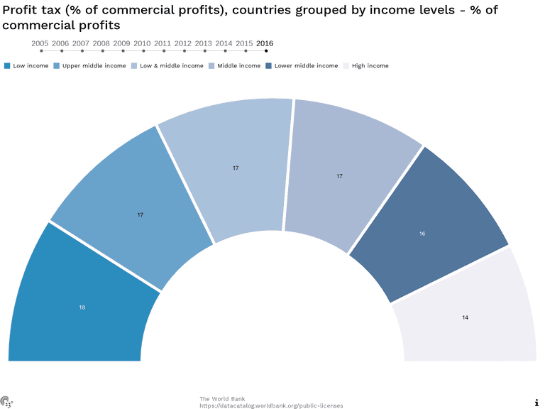 Profit tax (% of commercial profits), countries grouped by income levels - % of commercial profits