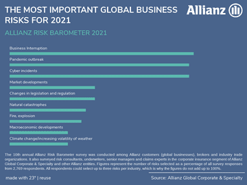 THE MOST IMPORTANT GLOBAL BUSINESS RISKS FOR 2021