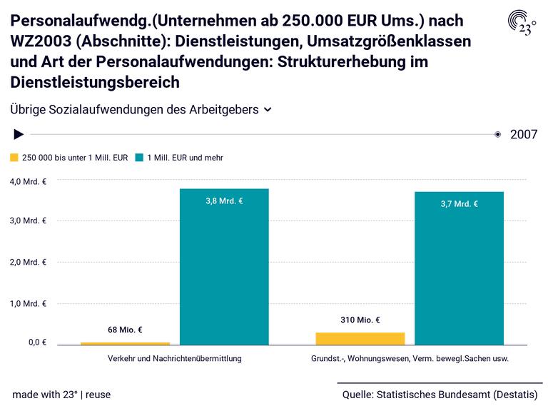 Personalaufwendg.(Unternehmen ab 250.000 EUR Ums.) nach WZ2003 (Abschnitte): Dienstleistungen, Umsatzgrößenklassen und Art der Personalaufwendungen: Strukturerhebung im Dienstleistungsbereich