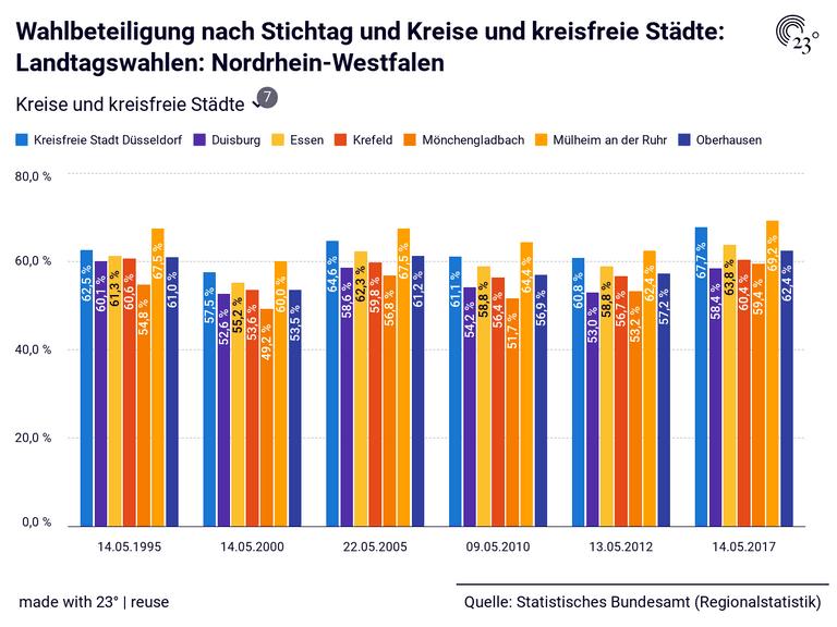 Wahlbeteiligung nach Stichtag und Kreise und kreisfreie Städte: Landtagswahlen: Nordrhein-Westfalen