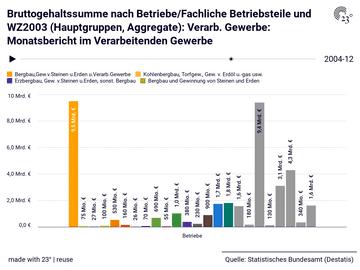 Bruttogehaltssumme nach Betriebe/Fachliche Betriebsteile und WZ2003 (Hauptgruppen, Aggregate): Verarb. Gewerbe: Monatsbericht im Verarbeitenden Gewerbe