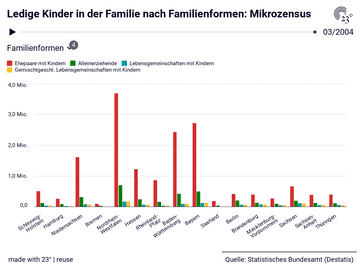 Ledige Kinder in der Familie nach Familienformen: Mikrozensus