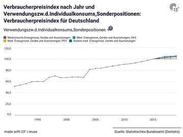 Verbraucherpreisindex nach Jahr und Verwendungszw.d.Individualkonsums,Sonderpositionen: Verbraucherpreisindex für Deutschland