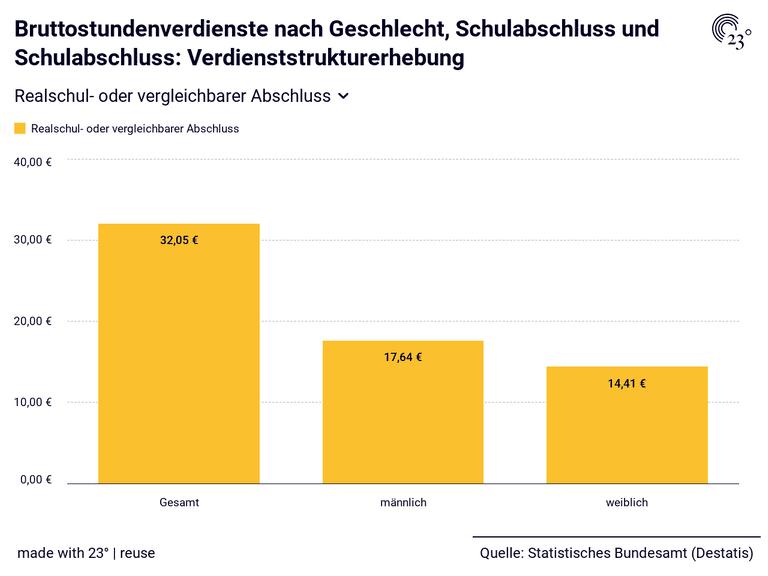 Bruttostundenverdienste nach Geschlecht, Schulabschluss und Schulabschluss: Verdienststrukturerhebung