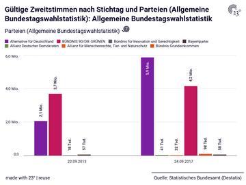 Gültige Zweitstimmen nach Stichtag und Parteien (Allgemeine Bundestagswahlstatistik): Allgemeine Bundestagswahlstatistik