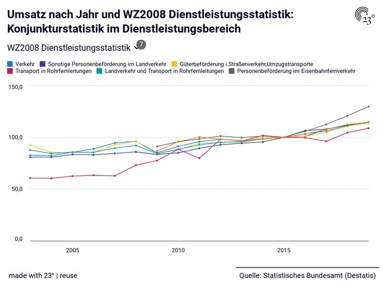 Umsatz nach Jahr und WZ2008 Dienstleistungsstatistik: Konjunkturstatistik im Dienstleistungsbereich