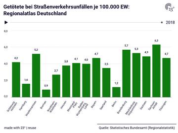 Getötete bei Straßenverkehrsunfällen je 100.000 EW: Regionalatlas Deutschland