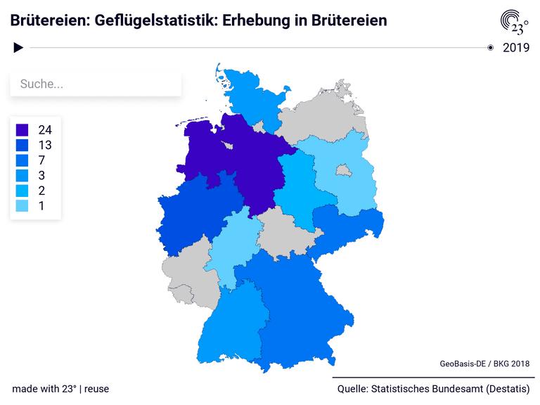 Brütereien: Geflügelstatistik: Erhebung in Brütereien