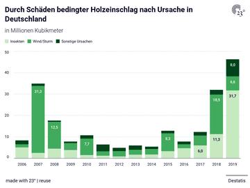 Durch Schäden bedingter Holzeinschlag nach Ursache in Deutschland