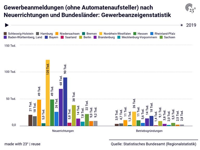 Gewerbeanmeldungen (ohne Automatenaufsteller) nach Neuerrichtungen und Bundesländer: Gewerbeanzeigenstatistik