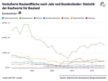 Veräußerte Baulandfläche nach Jahr und Bundesländer: Statistik der Kaufwerte für Bauland