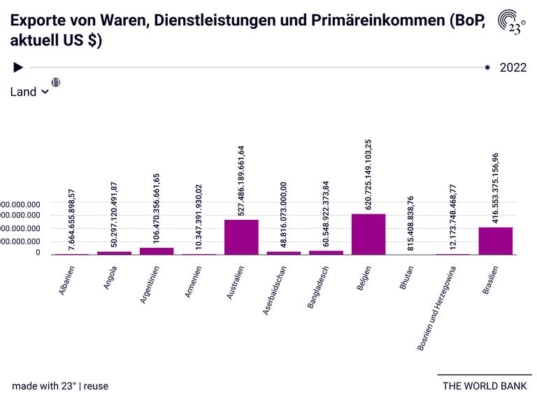 Exporte von Waren, Dienstleistungen und Primäreinkommen (BoP, aktuell US $)
