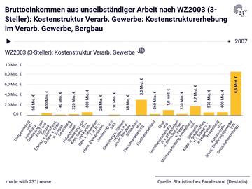 Bruttoeinkommen aus unselbständiger Arbeit nach WZ2003 (3-Steller): Kostenstruktur Verarb. Gewerbe: Kostenstrukturerhebung im Verarb. Gewerbe, Bergbau