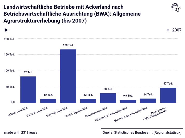 Landwirtschaftliche Betriebe mit Ackerland nach Betriebswirtschaftliche Ausrichtung (BWA): Allgemeine Agrarstrukturerhebung (bis 2007)