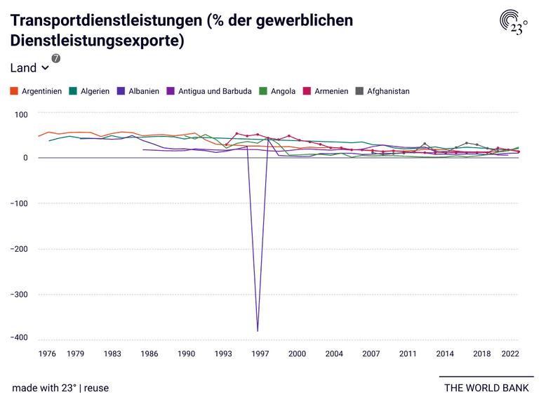 Transportdienstleistungen (% der gewerblichen Dienstleistungsexporte)