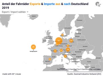 Anteil der Fahrräder Exporte & Importe aus & nach Deutschland 2019