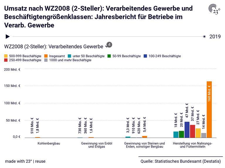 Umsatz nach WZ2008 (2-Steller): Verarbeitendes Gewerbe und Beschäftigtengrößenklassen: Jahresbericht für Betriebe im Verarb. Gewerbe