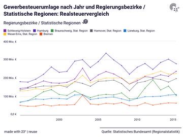 Gewerbesteuerumlage nach Jahr und Regierungsbezirke / Statistische Regionen: Realsteuervergleich