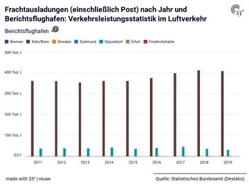 Frachtausladungen (einschließlich Post) nach Jahr und Berichtsflughafen: Verkehrsleistungsstatistik im Luftverkehr