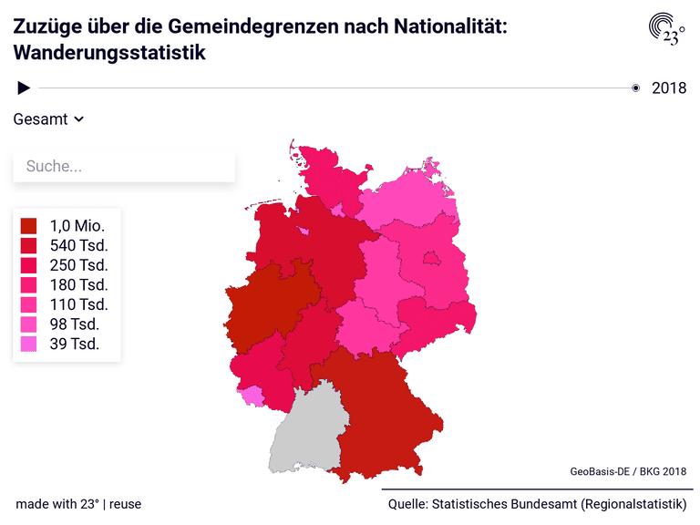 Zuzüge über die Gemeindegrenzen nach Nationalität: Wanderungsstatistik