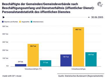 Beschäftigte der Gemeinden/Gemeindeverbände nach Beschäftigungsumfang und Dienstverhältnis (öffentlicher Dienst): Personalstandstatistik des öffentlichen Dienstes