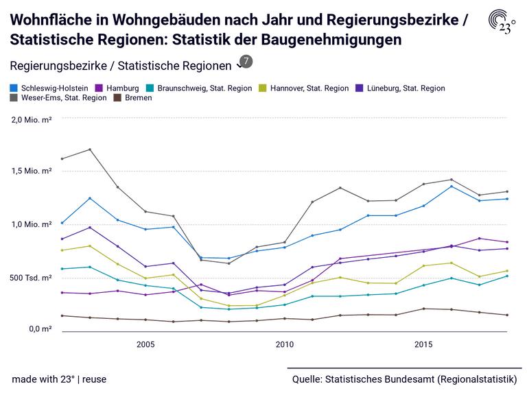 Wohnfläche in Wohngebäuden nach Jahr und Regierungsbezirke / Statistische Regionen: Statistik der Baugenehmigungen