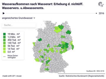 Wasseraufkommen nach Wasserart: Erhebung d. nichtöff. Wasservers. u.Abwasserents.