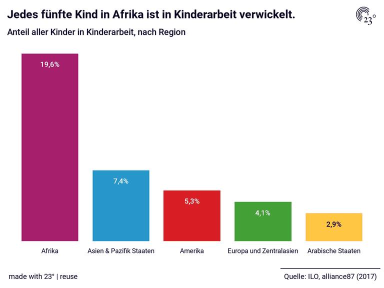 Jedes fünfte Kind in Afrika ist in Kinderarbeit verwickelt.