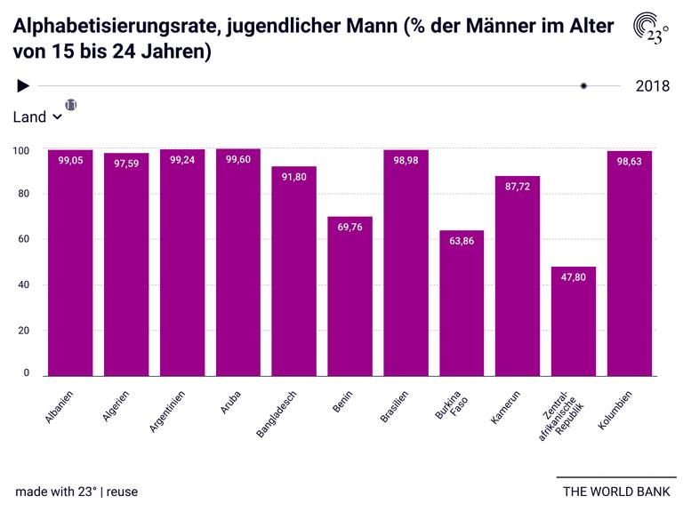 Alphabetisierungsrate, jugendlicher Mann (% der Männer im Alter von 15 bis 24 Jahren)