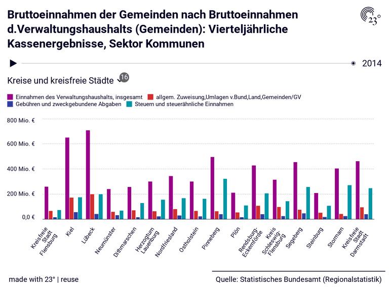 Bruttoeinnahmen der Gemeinden nach Bruttoeinnahmen d.Verwaltungshaushalts (Gemeinden): Vierteljährliche Kassenergebnisse, Sektor Kommunen