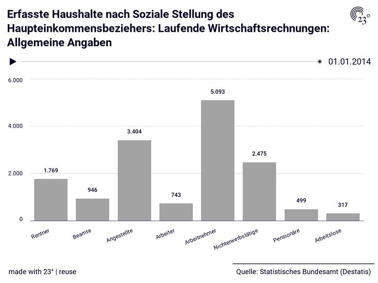 Erfasste Haushalte nach Soziale Stellung des Haupteinkommensbeziehers: Laufende Wirtschaftsrechnungen: Allgemeine Angaben