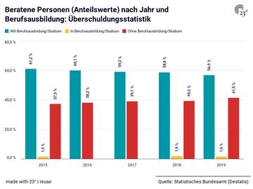 Beratene Personen (Anteilswerte) nach Jahr und Berufsausbildung: Überschuldungsstatistik