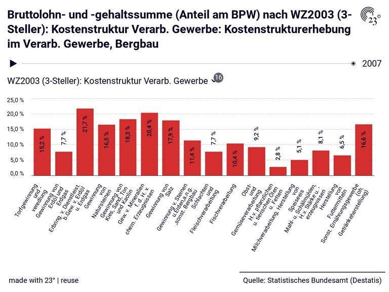 Bruttolohn- und -gehaltssumme (Anteil am BPW) nach WZ2003 (3-Steller): Kostenstruktur Verarb. Gewerbe: Kostenstrukturerhebung im Verarb. Gewerbe, Bergbau