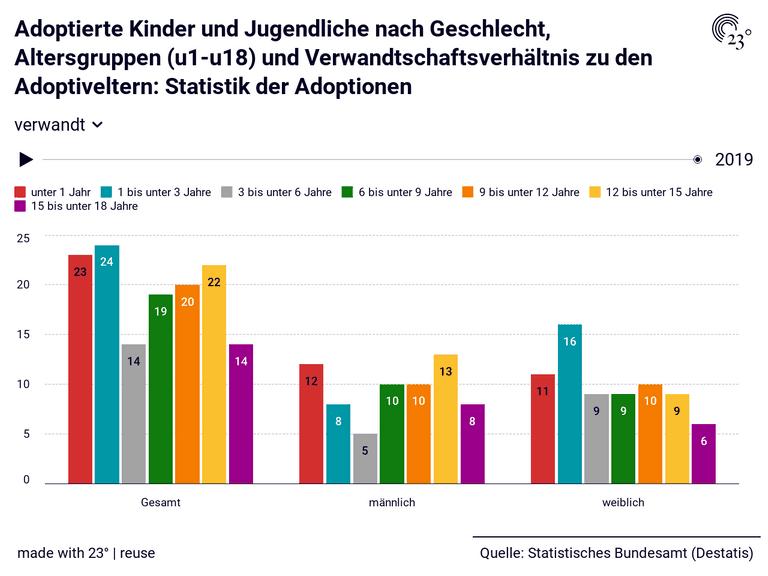 Adoptierte Kinder und Jugendliche nach Geschlecht, Altersgruppen (u1-u18) und Verwandtschaftsverhältnis zu den Adoptiveltern: Statistik der Adoptionen