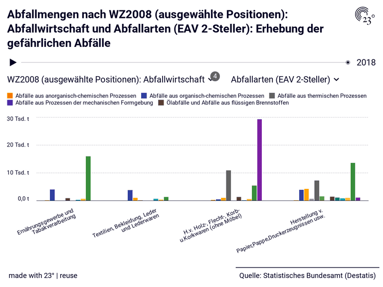 Abfallmengen nach WZ2008 (ausgewählte Positionen): Abfallwirtschaft und Abfallarten (EAV 2-Steller): Erhebung der gefährlichen Abfälle
