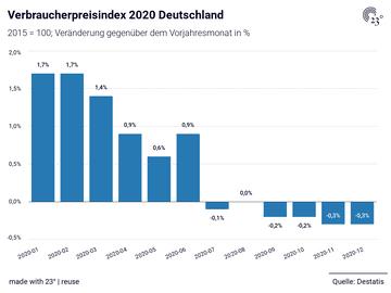 Verbraucherpreisindex 2020 Deutschland