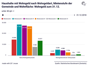 Haushalte mit Wohngeld nach Wohngeldart, Mietenstufe der Gemeinde und Wohnfläche: Wohngeld zum 31.12.